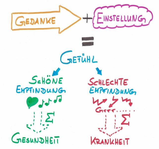 """""""Gedanke+Einstellung=Gefühl"""" Kinesiologie & Coaching Andrea Menschick Renningen"""